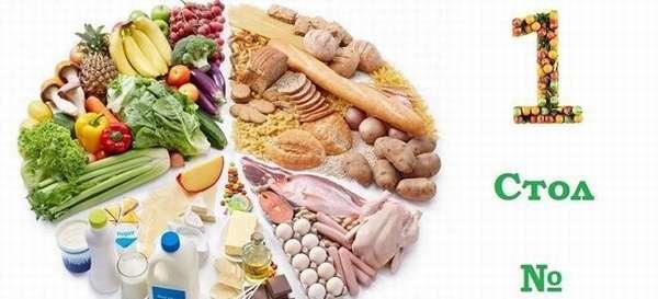 Диета во время панкреатита: стол № 1, таблица продуктов: что можно есть, а что нельзя